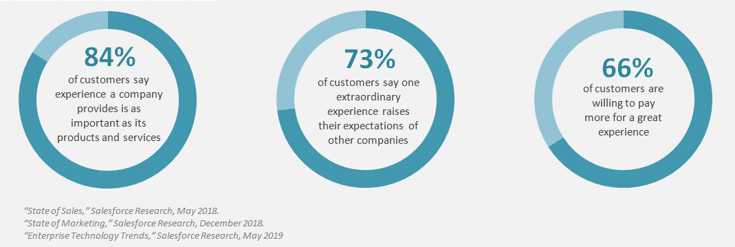 Salesforce State of the Connected Customer Report