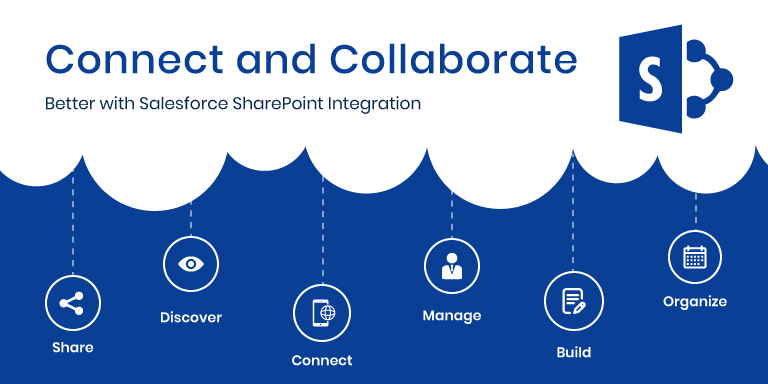Salesforce SharePoint Integration – Combining the Power of World's #1 CRM and Leading Collaboration Platform to Enhance Business Processes