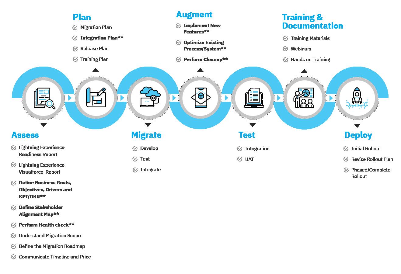 Salesforce Lightning Migration Process